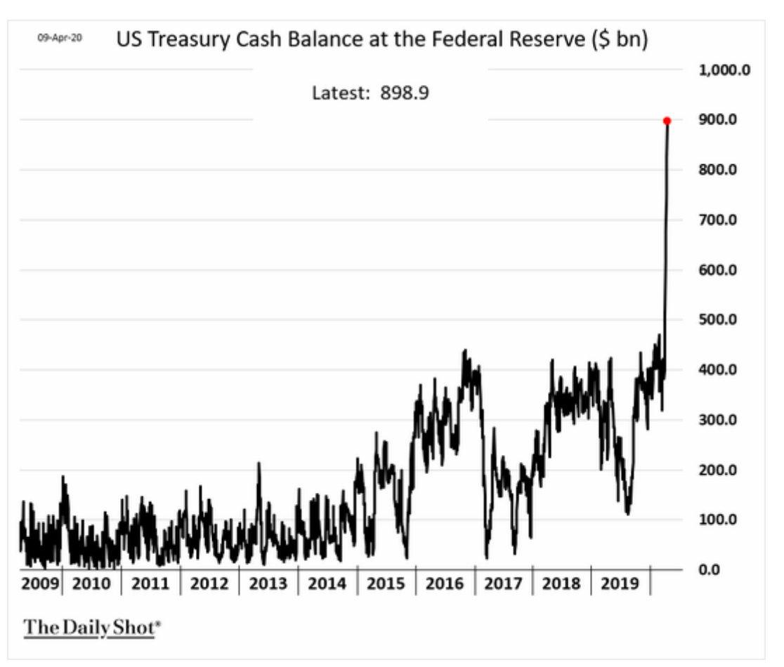 US Treasury cash balances at…