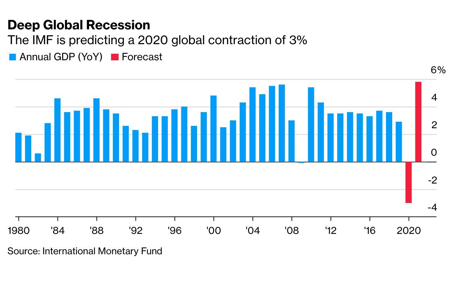 IMF is predicting a global…