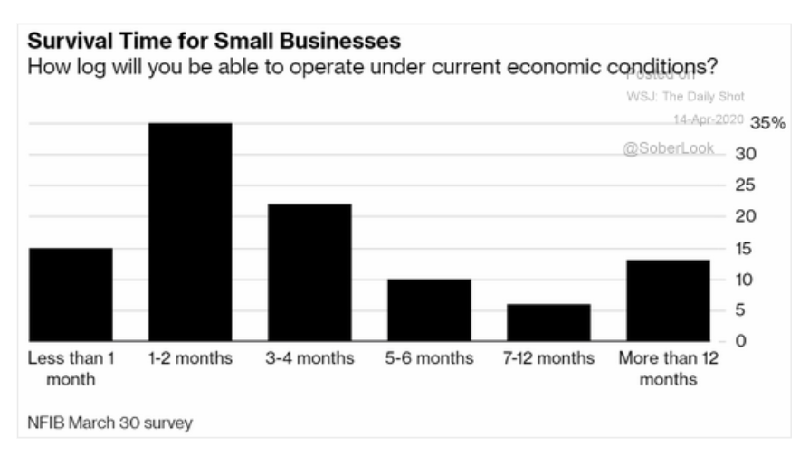 HALF of American small businesses…