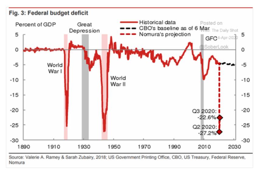 At 27.2% US budget gap…