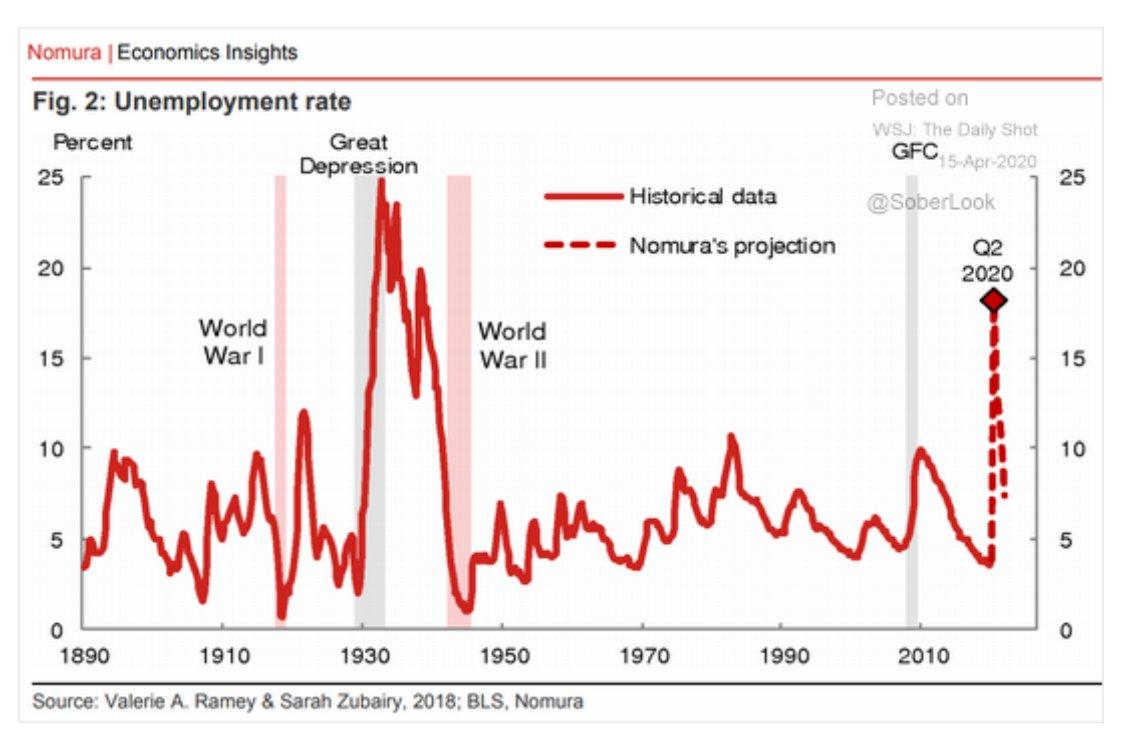 20% unemployment: @Nomura @jpmorgan both…