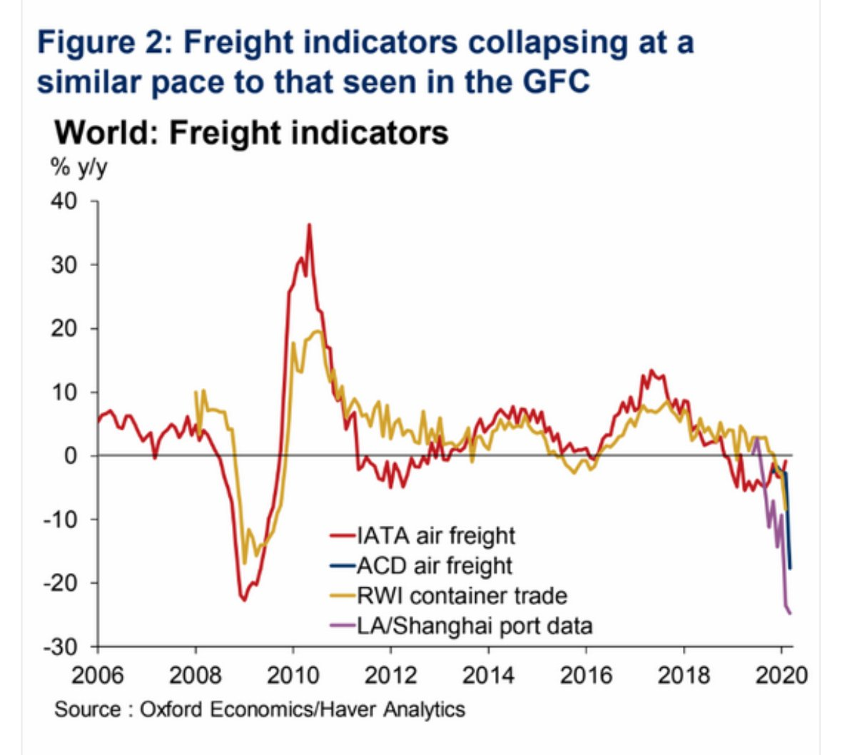 The great trade collapse of…