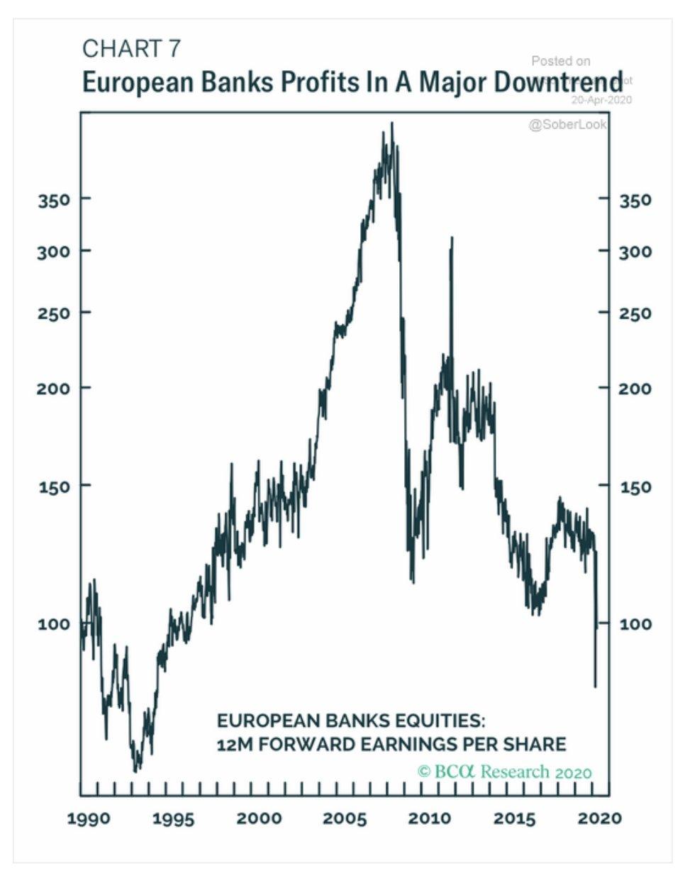 European bank equities signaling a…