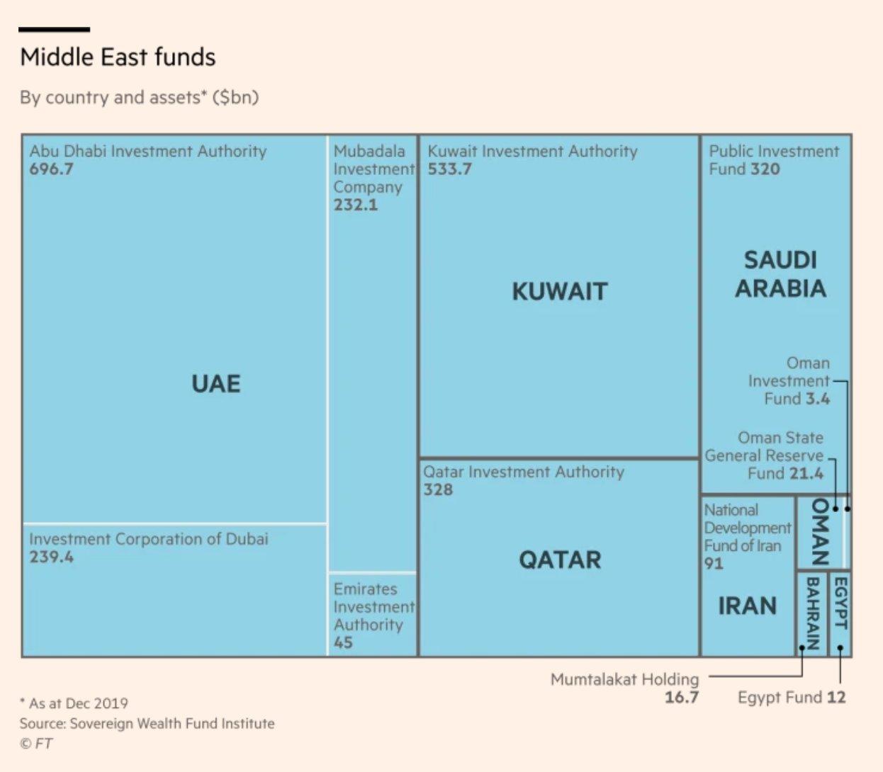 Useful anatomy of Gulf sovereign…