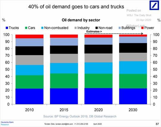 RT @LizAnnSonders: Breakdown of oil…