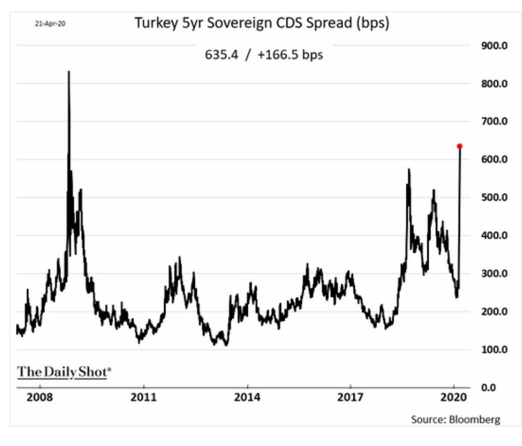 Default risk: Turkey's CDS are…