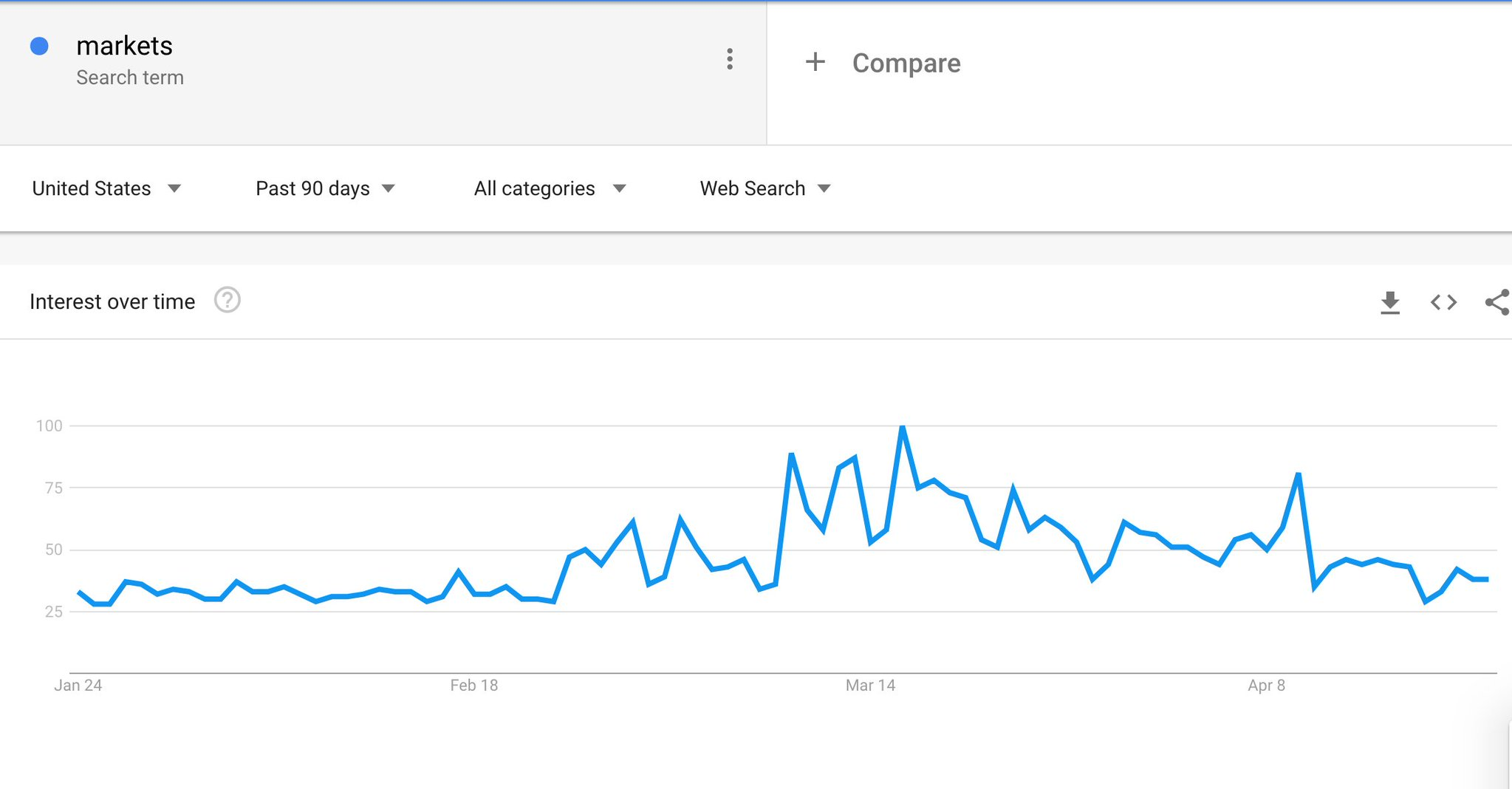 """Interest in the term """"markets""""…"""