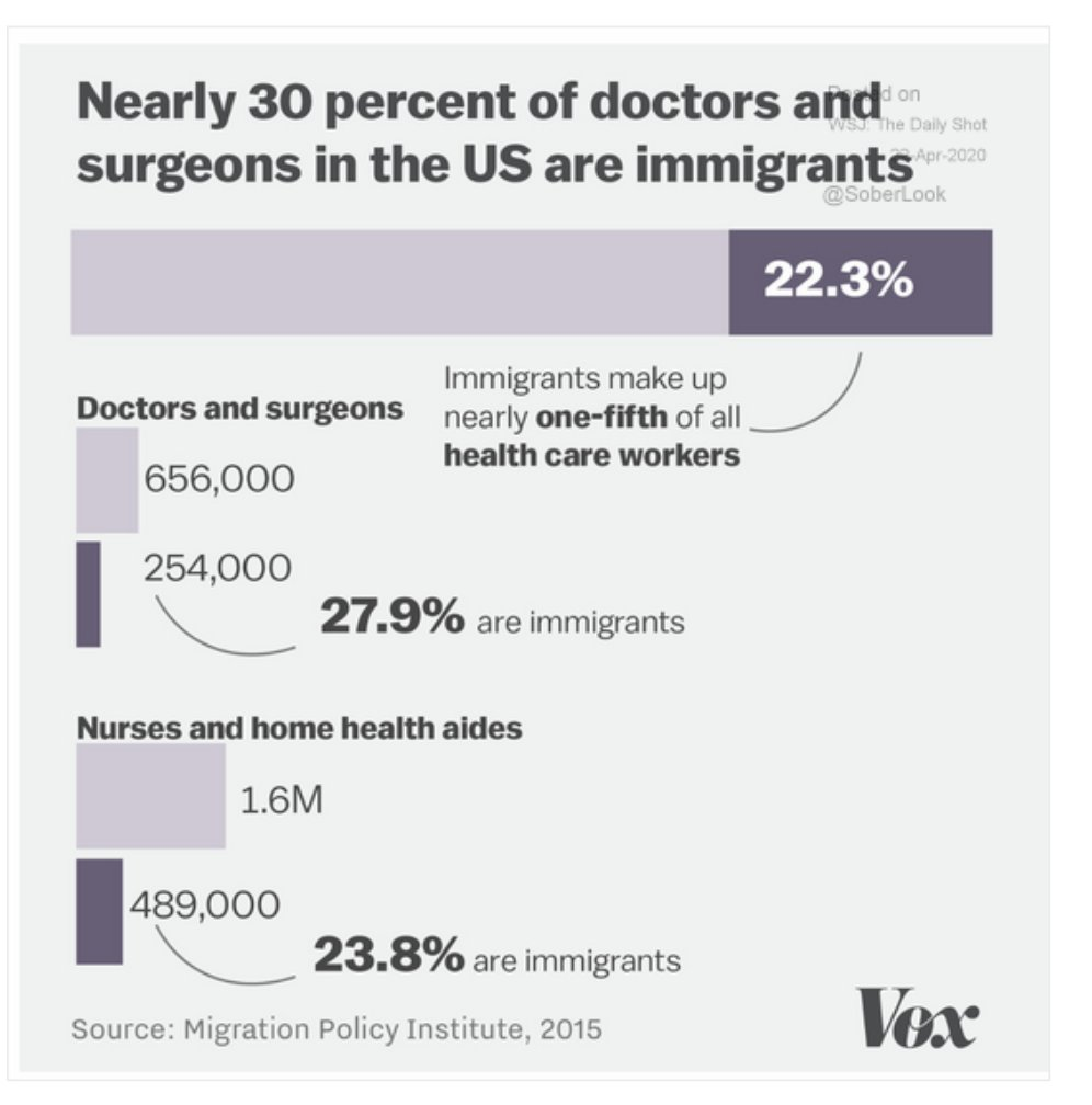 Immigrants make up 22.3% of…