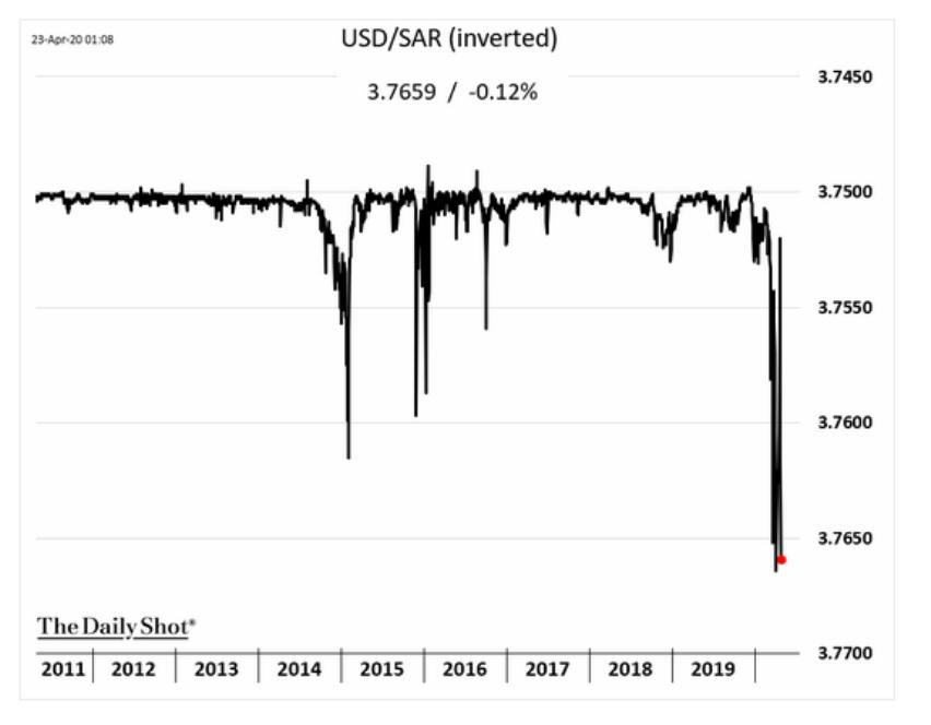 Will Saudi leave the dollar…