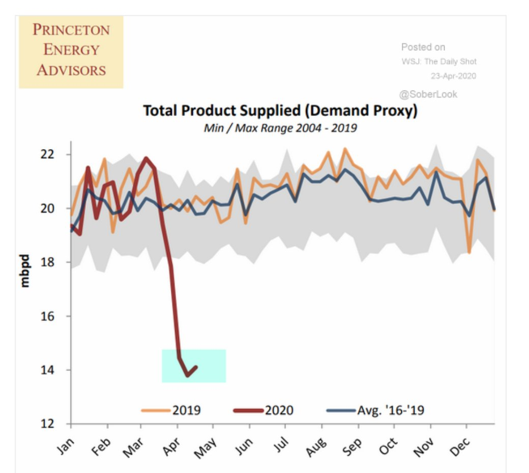 Oil demand may have found…