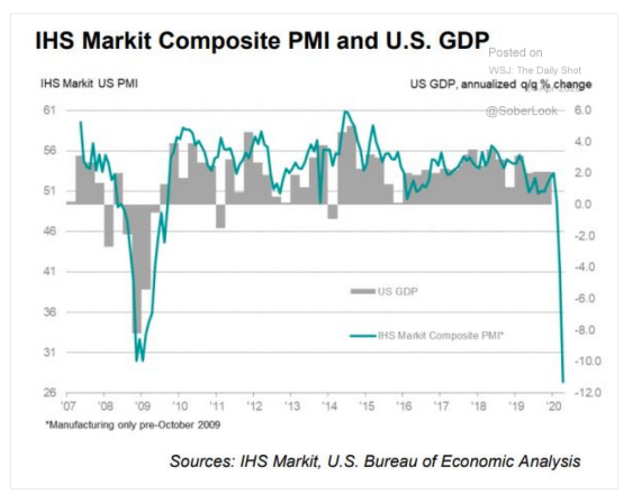 IHS Market Composite PMI closely…