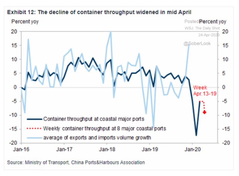 Container throughput at major Chinese…
