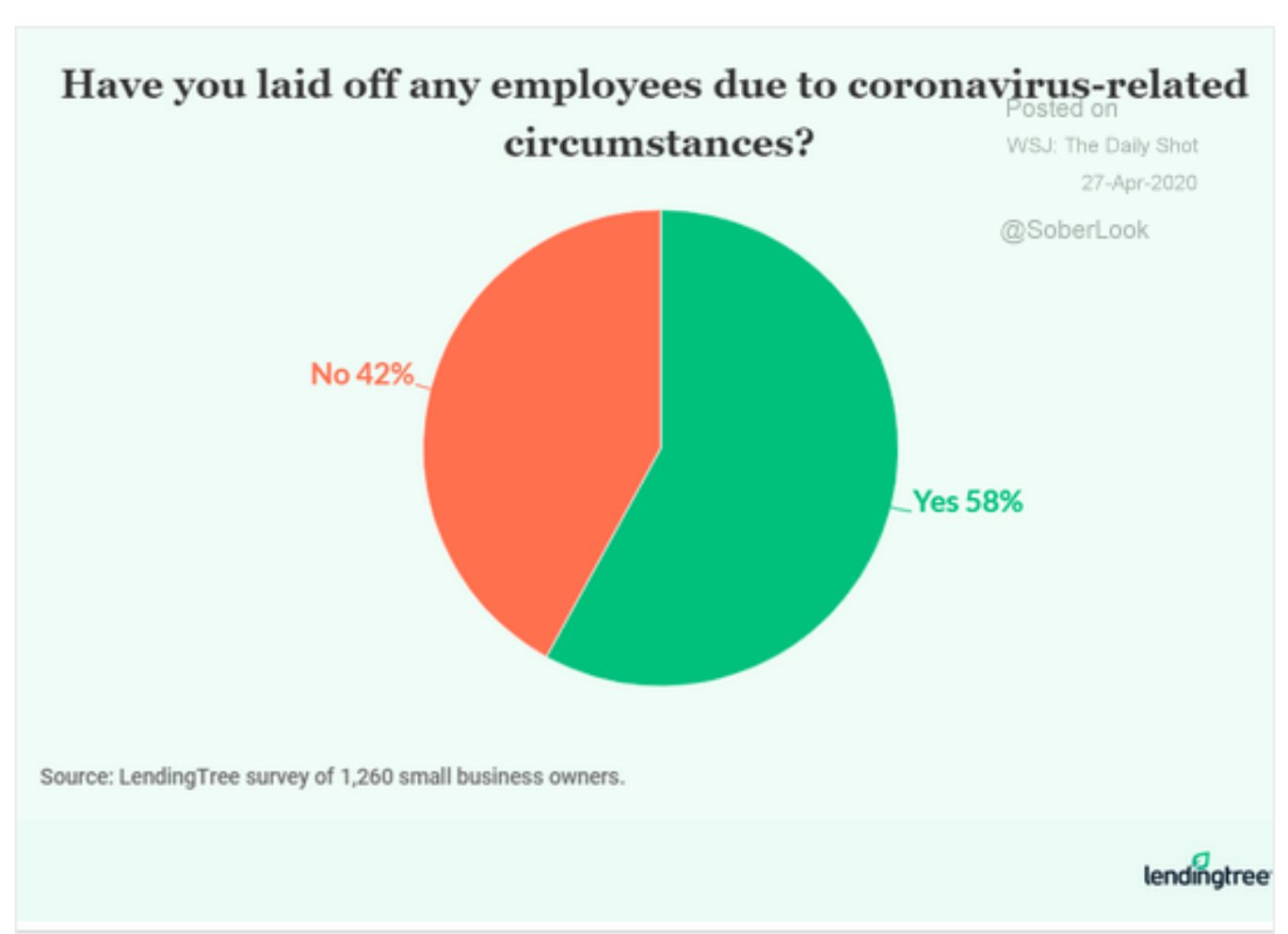58% of American businesses report…