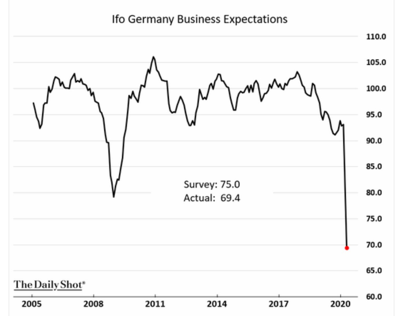 Germany's business expectations polled by…