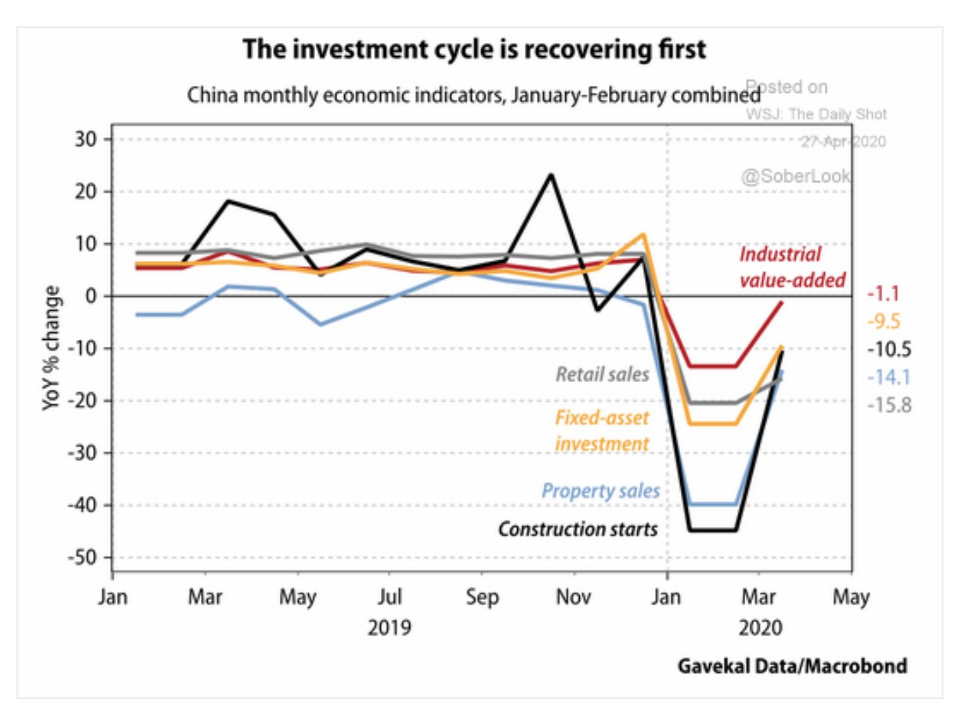 The recovery from the Feb-early…