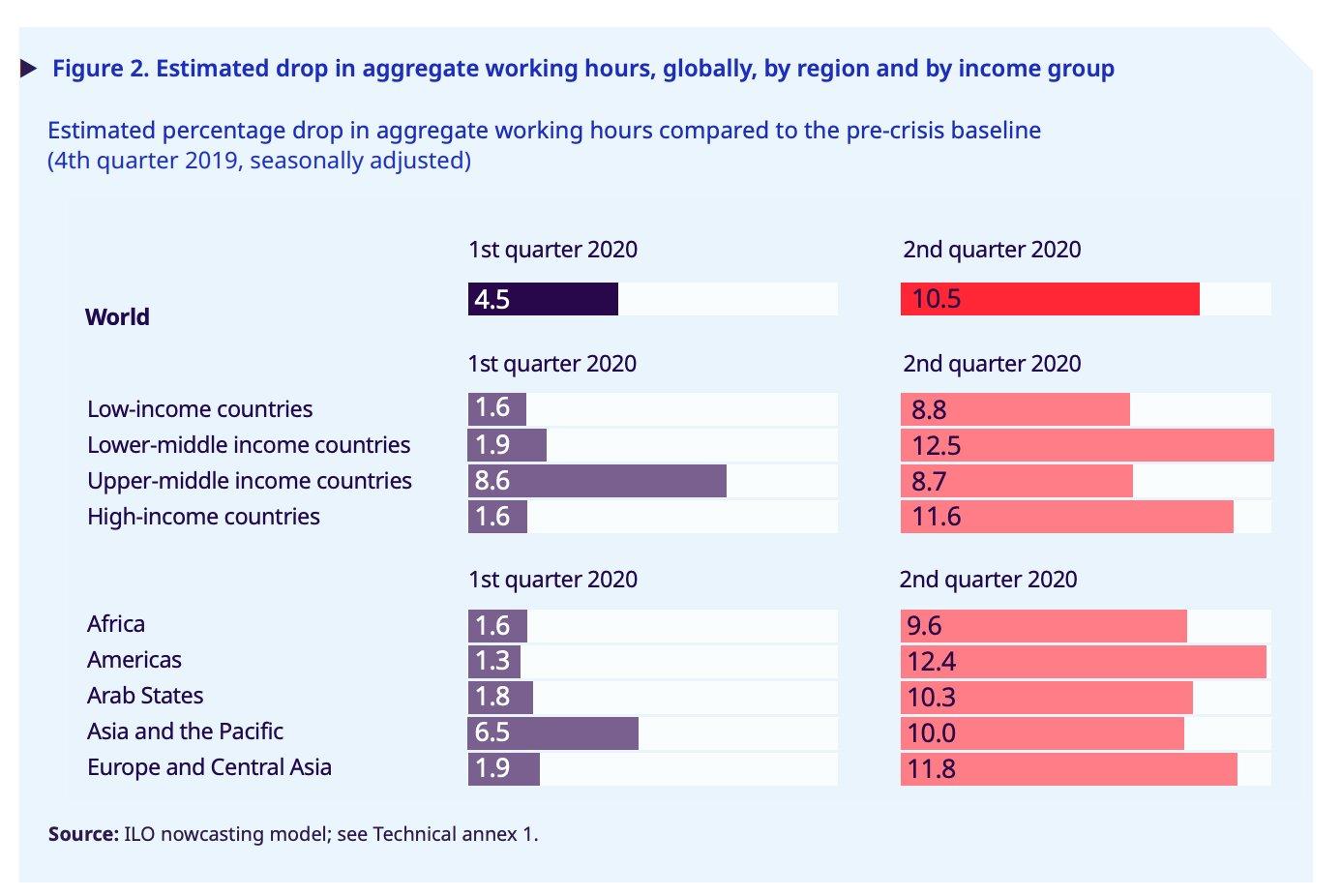 An unprecedented drop in working…