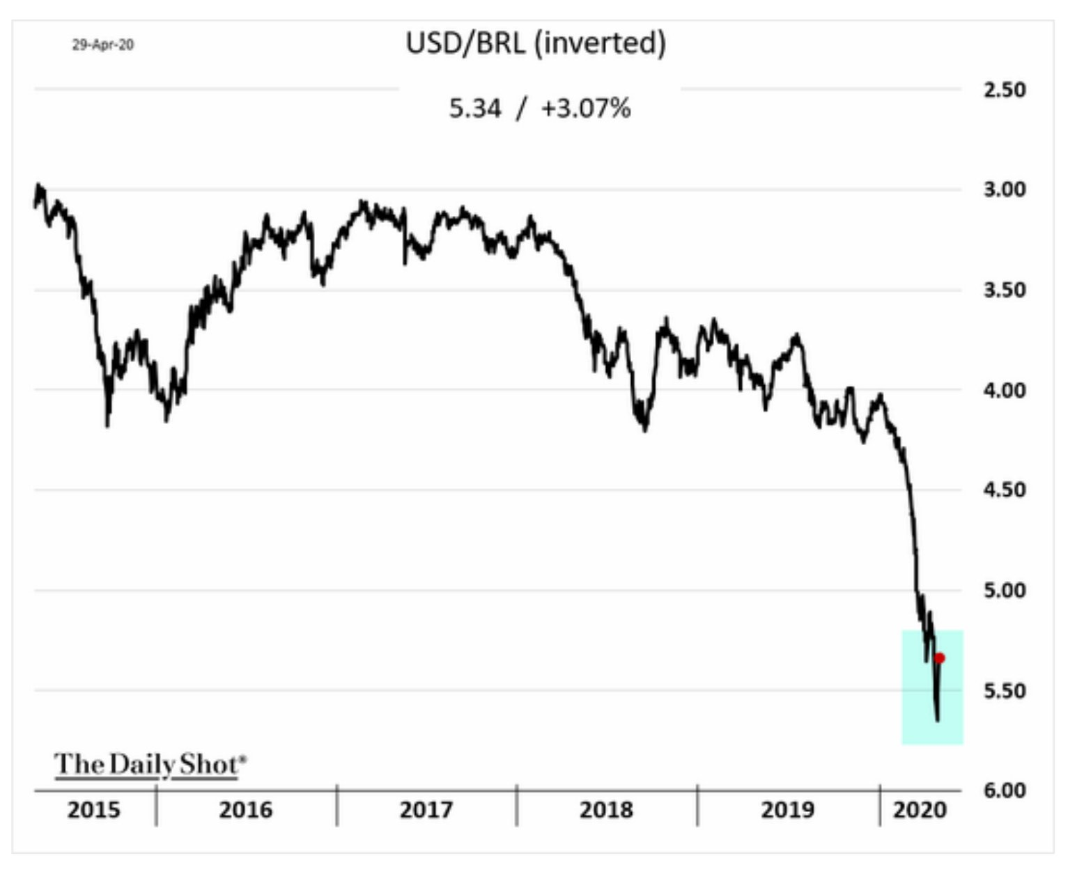 EM rebound: both Brazilian and…