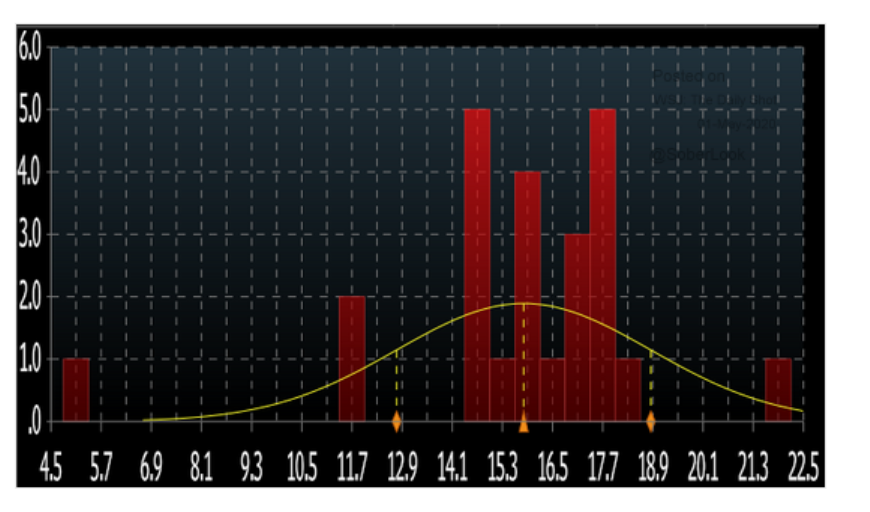 Consensus forecast for US unemployment…