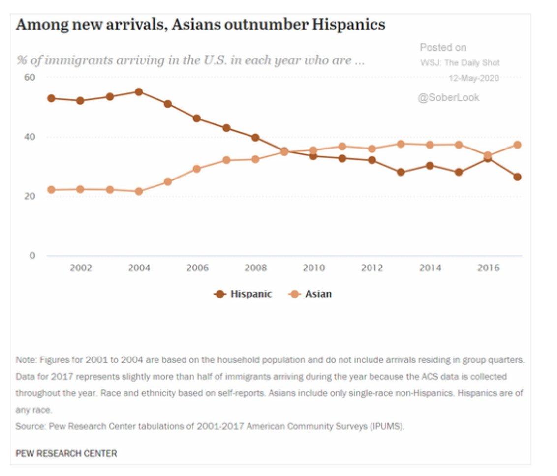 Since 2009, amongst legal immigrants…