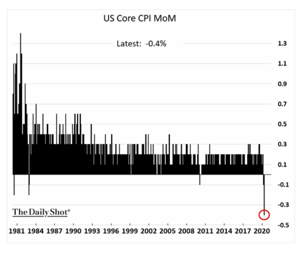 The monthly decline in US…