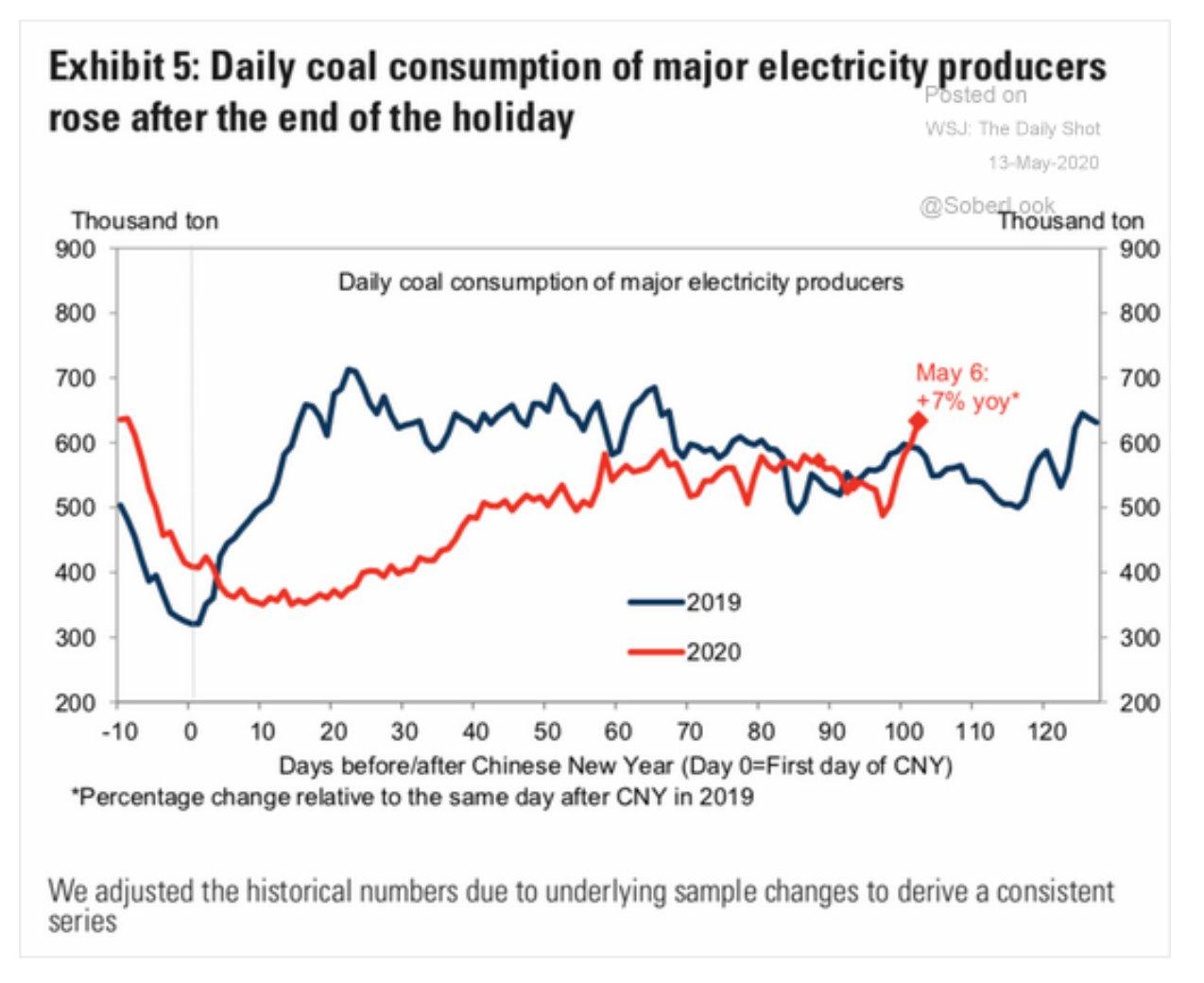 On May 6th 2020 coal…