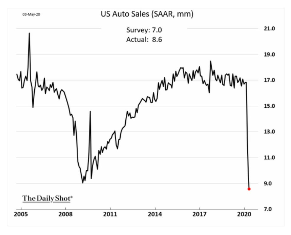 Vehicle sales in the US…
