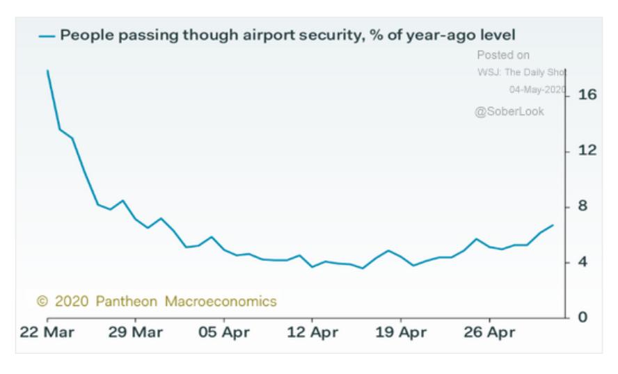 Global air traffic is seeing…
