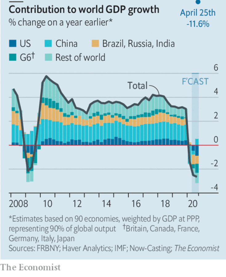 In 2008-9 China's growth sustained…