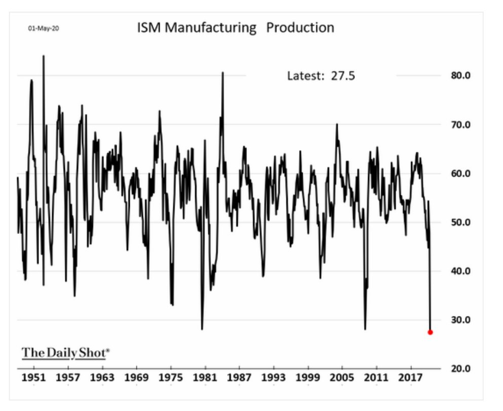 US ISM Manufacturing Index is…