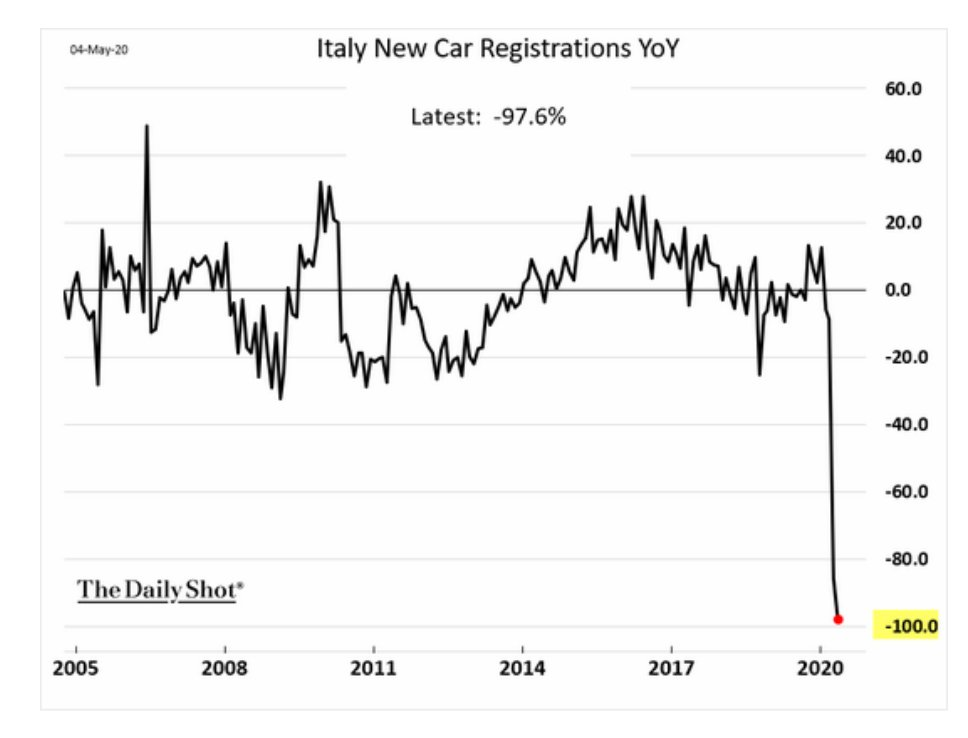 New car registrations in Italy…