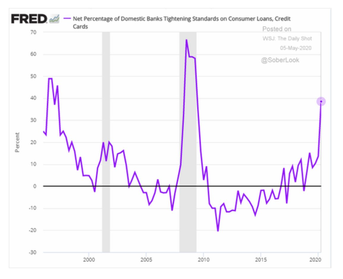 Credit card terms tightening even…