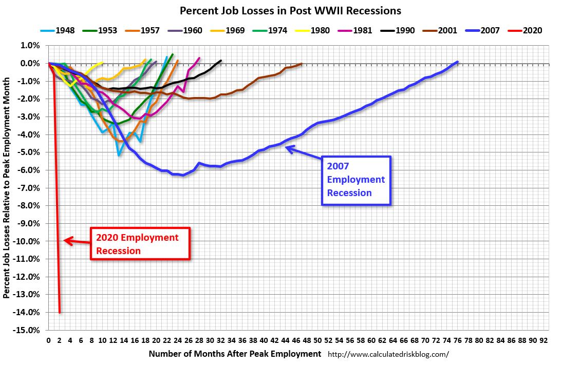 RT @calculatedrisk: April Employment Report:…