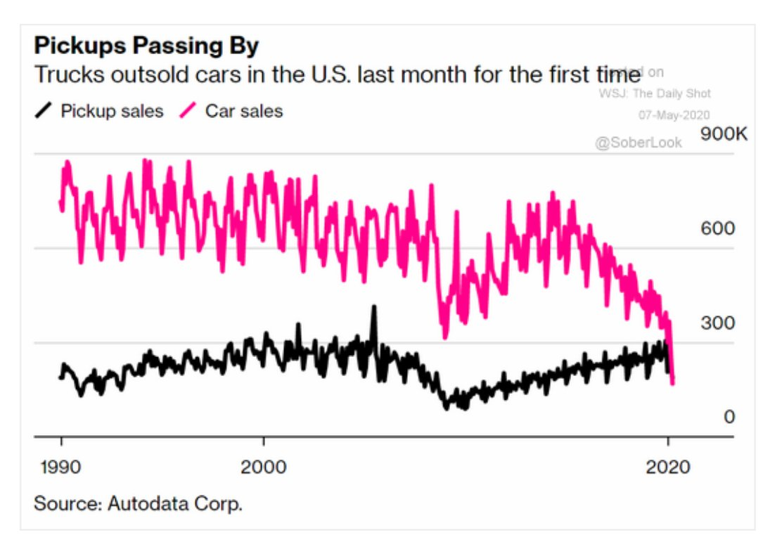 Car sales in the US…