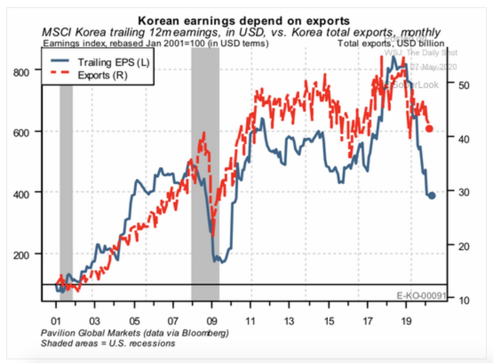 South Korea's corporate earnings are…