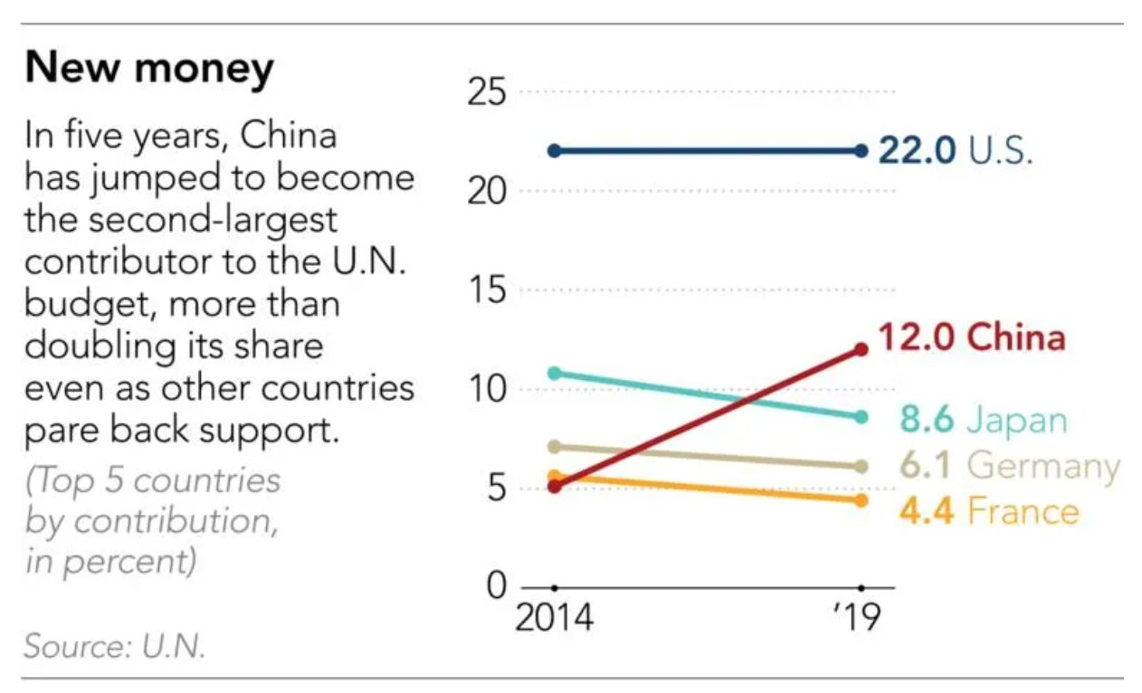Btw 2014 and 2019 China…