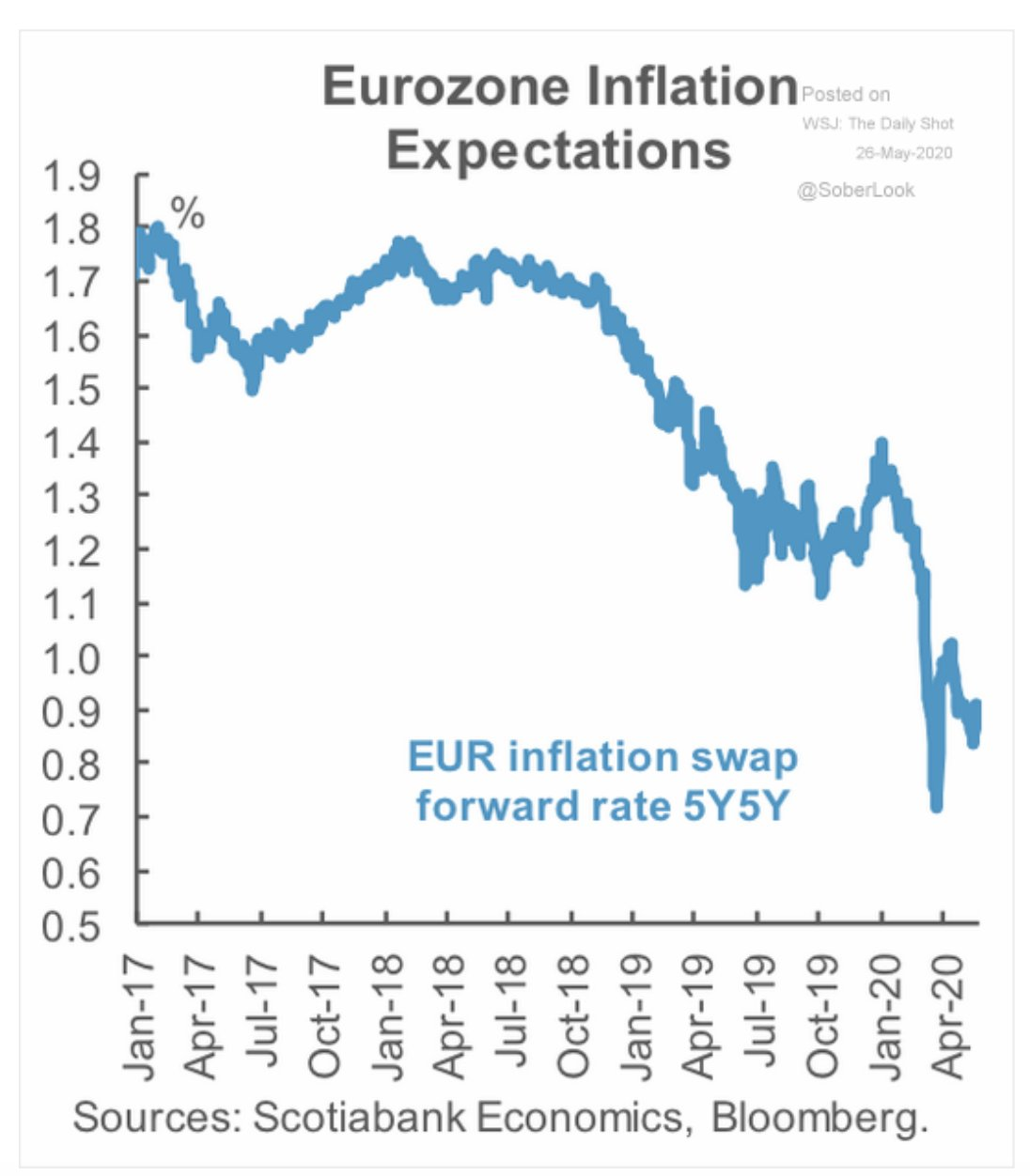 Near-deflation price expectations will haunt…