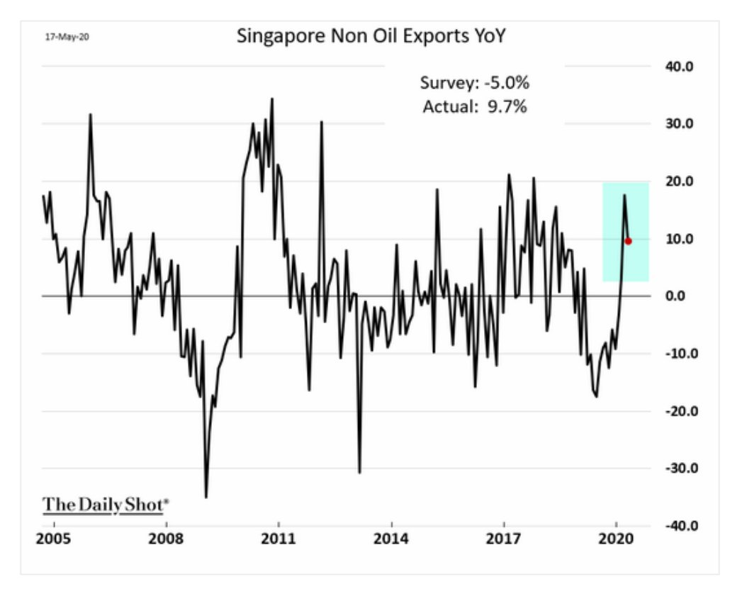 Singapore's exports have remained remarkably…