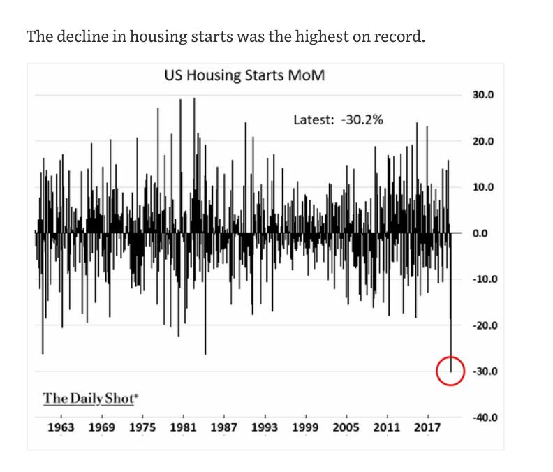 Worst decline in US housing…