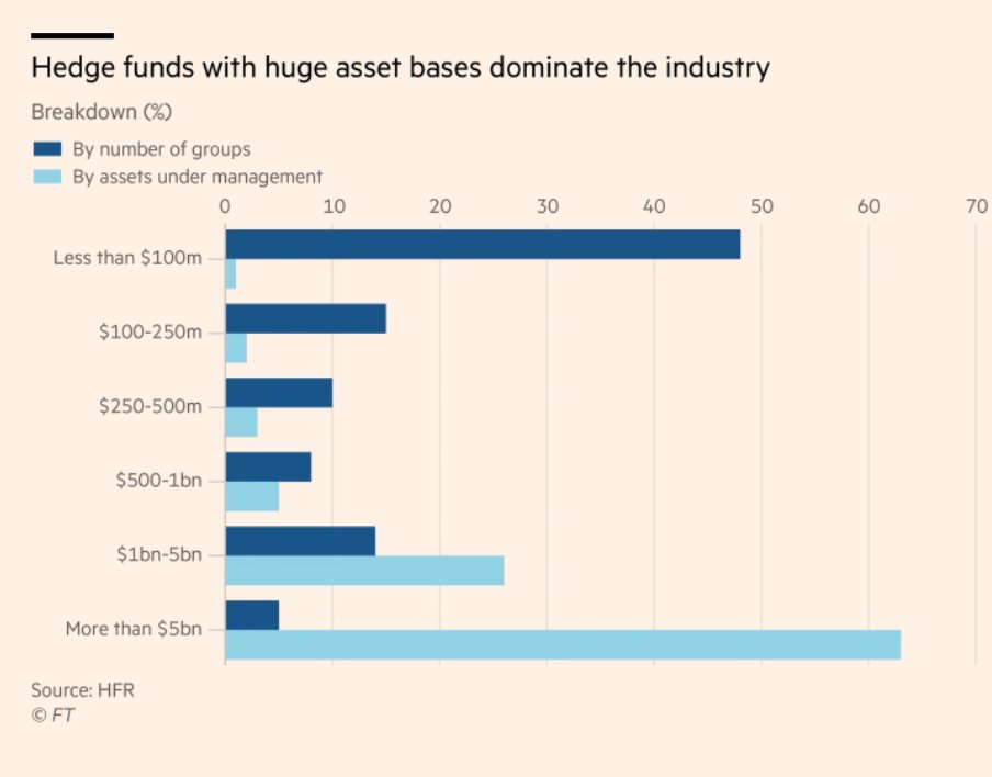 2/3 of the hedge fund…