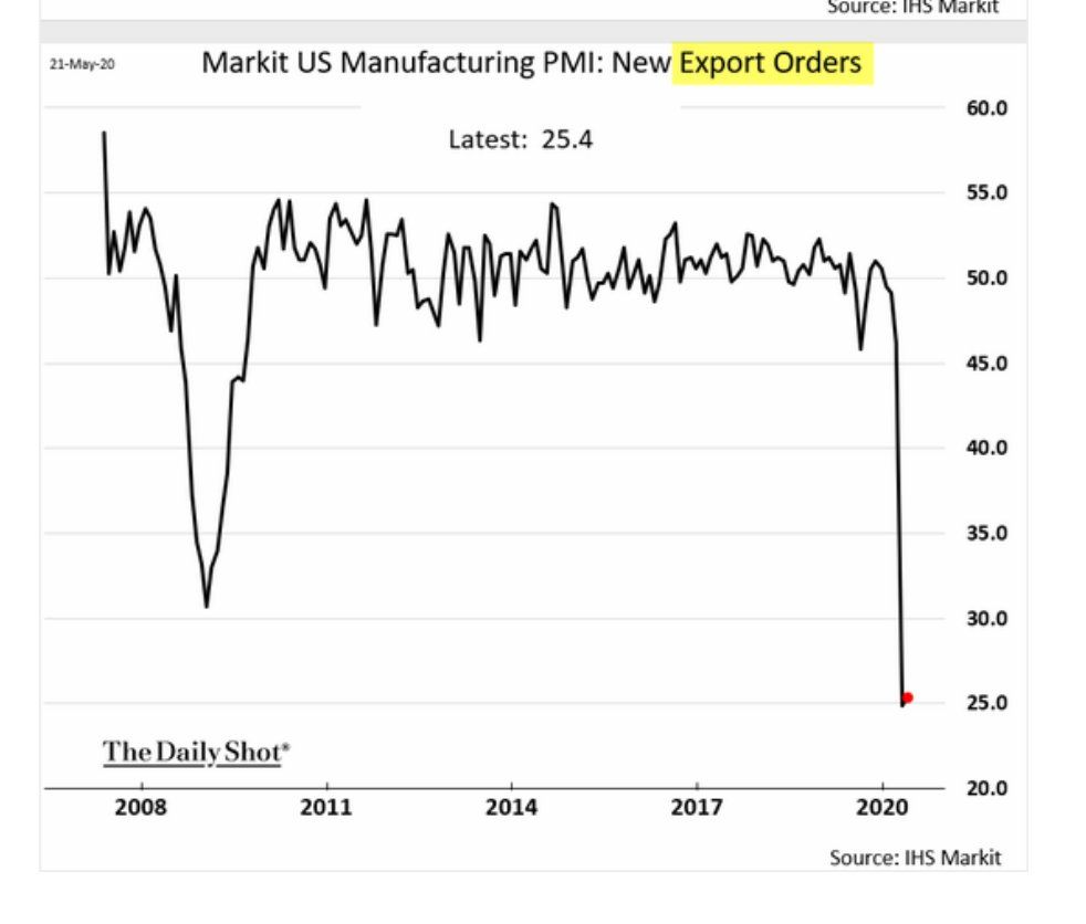 The collapse in US exports…