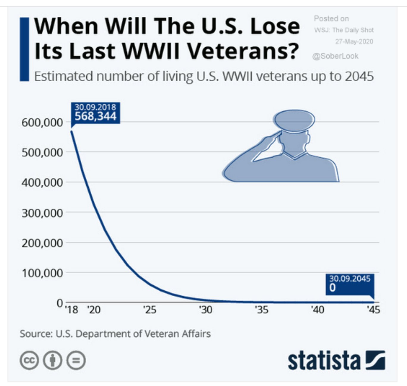 The number of surviving WWII…