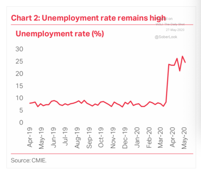 India's unemployment rate remains at…