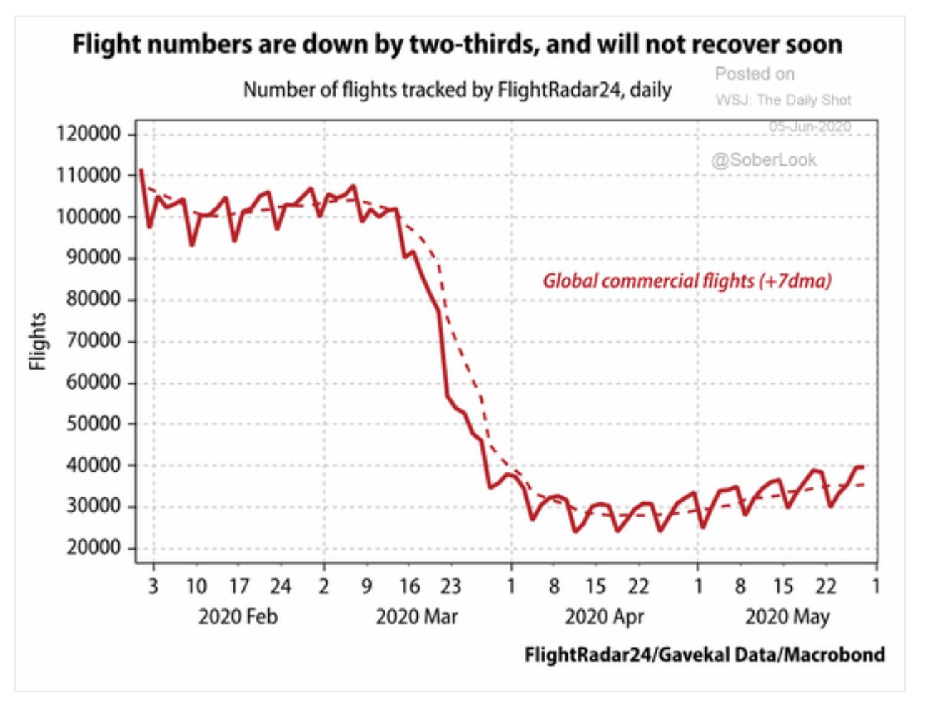 Global commercial flights down 70%…
