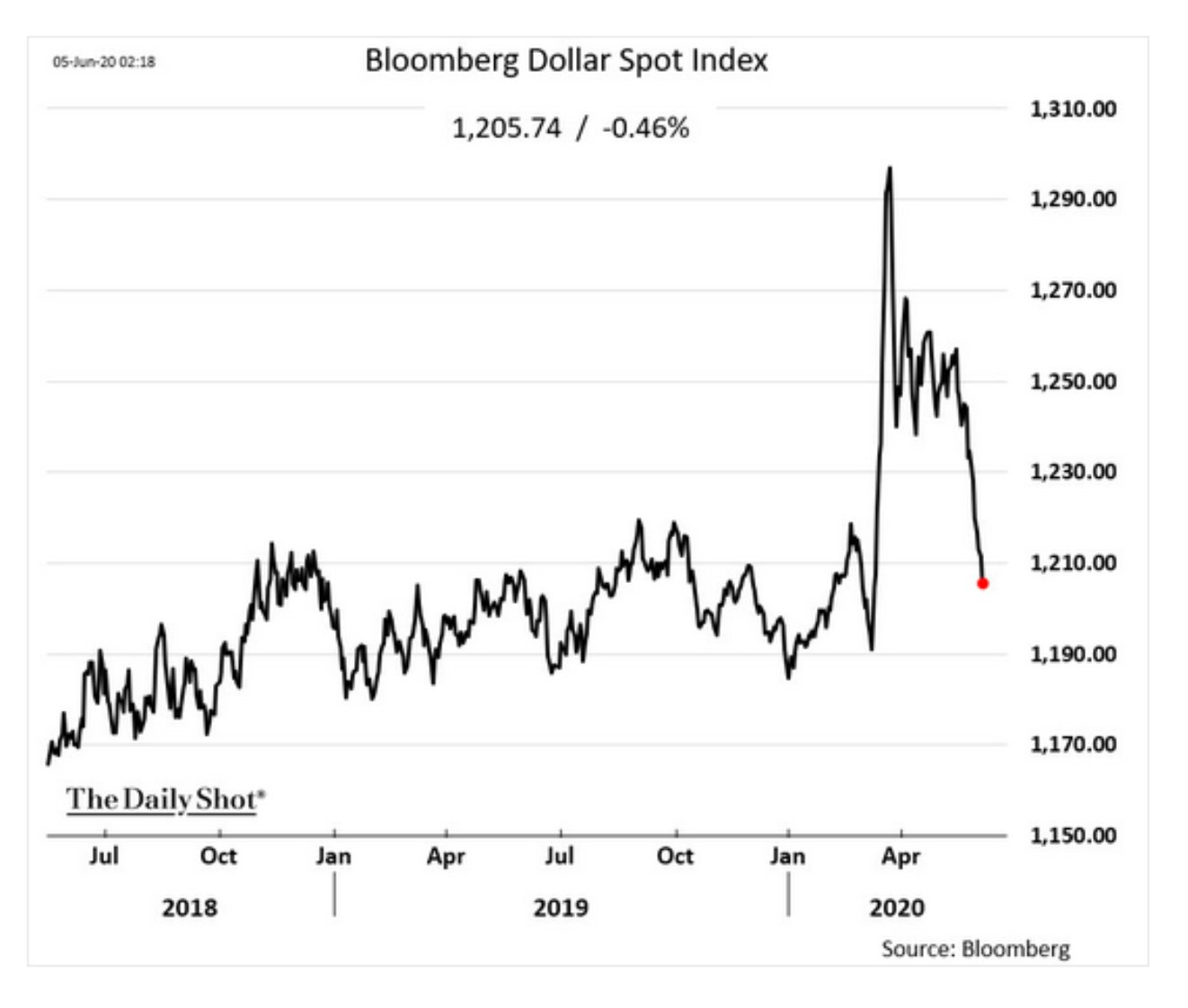 After the dollar's shock appreciation…