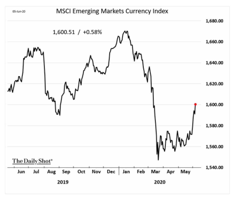 Major EM currencies are rebounding…