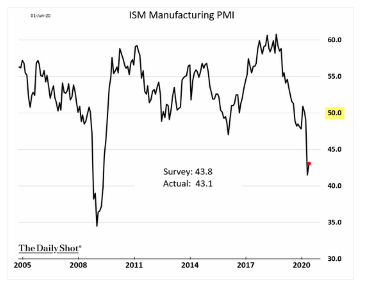 US Manufacturing PMI are slightly…
