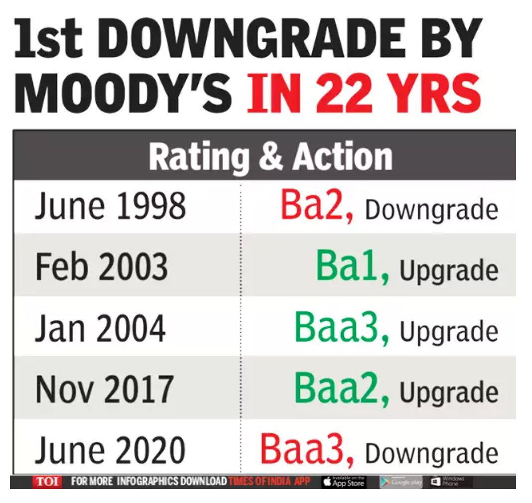 Moodys downgrades India for the…