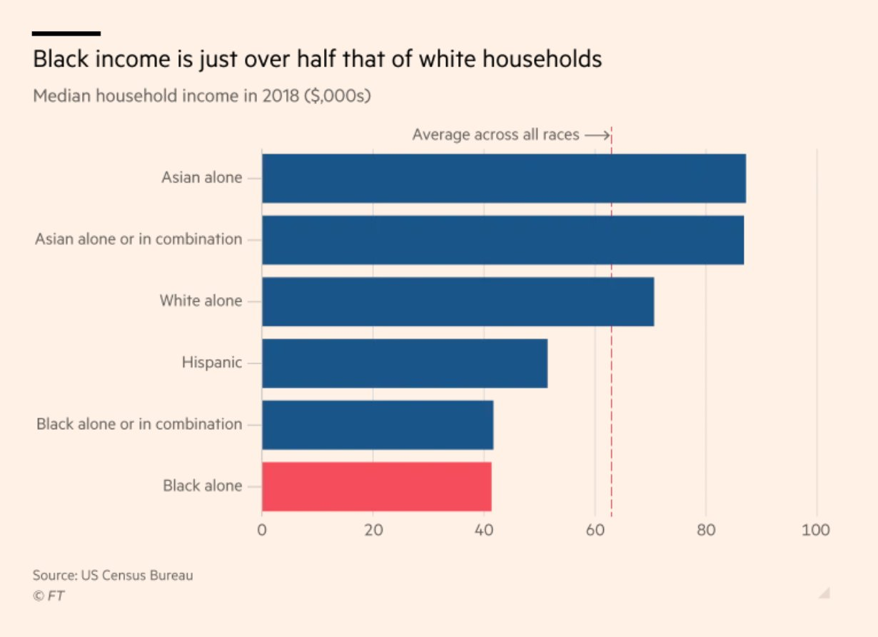 Black household incomes in the…