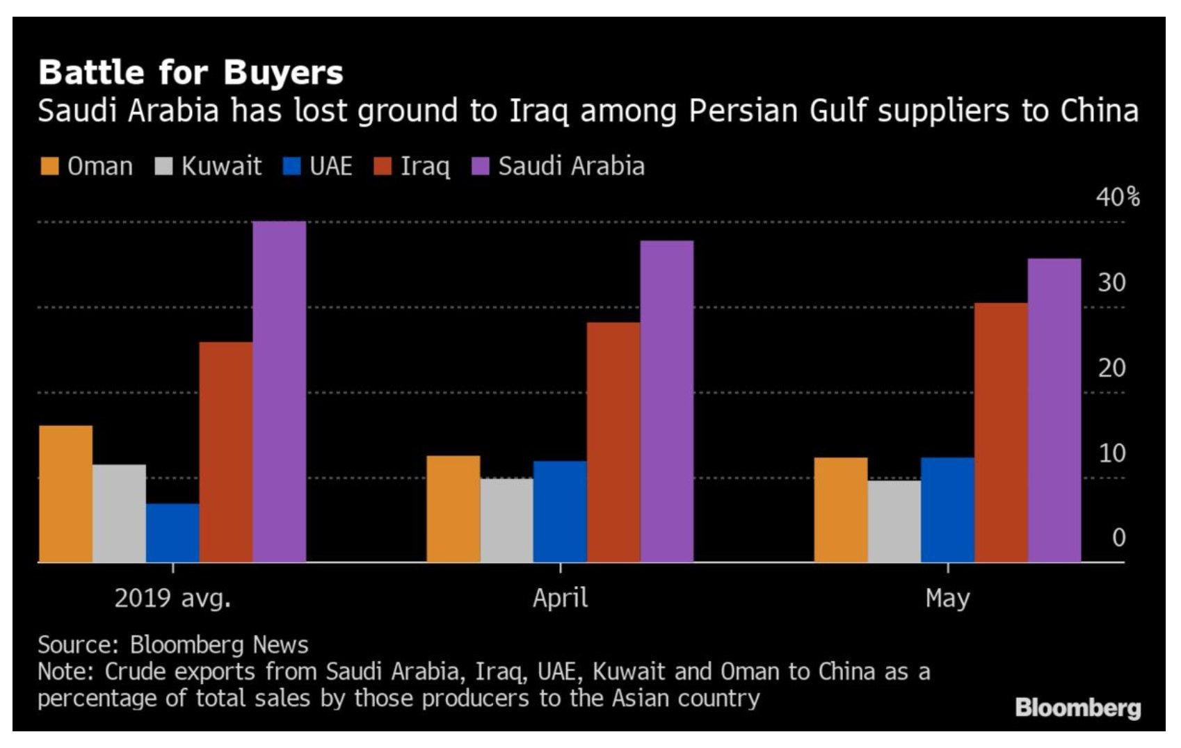 Iraq and Saudi dominate Middle…