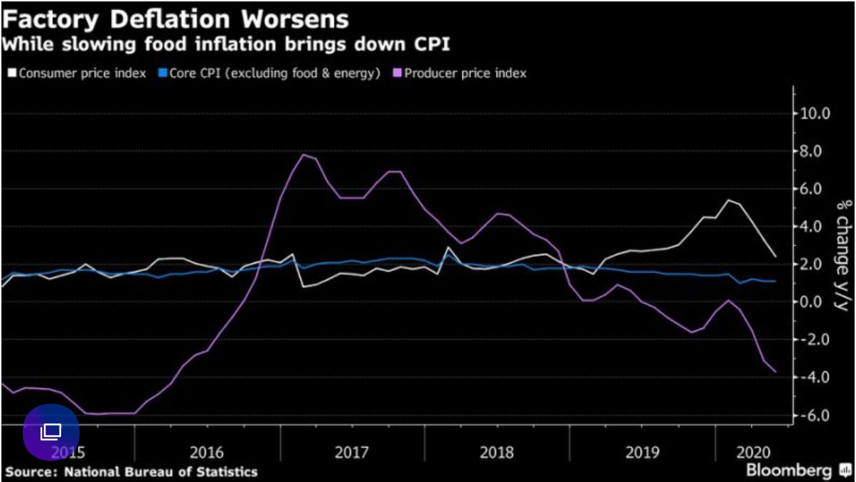 The deflation in China's producer…